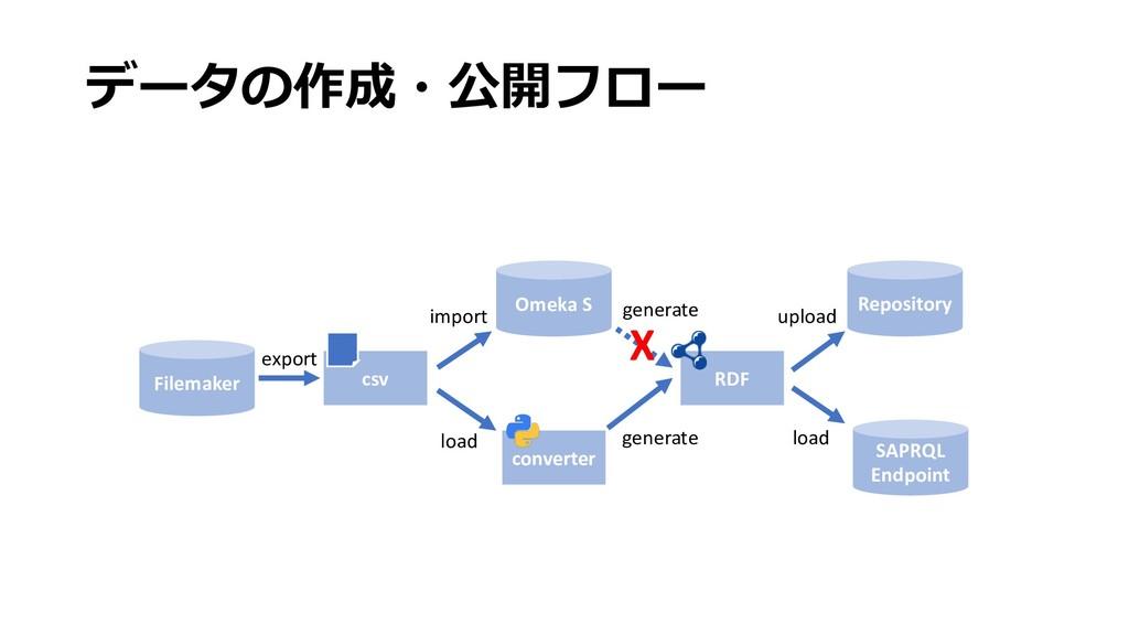 データの作成・公開フロー Filemaker Omeka S csv converter RD...