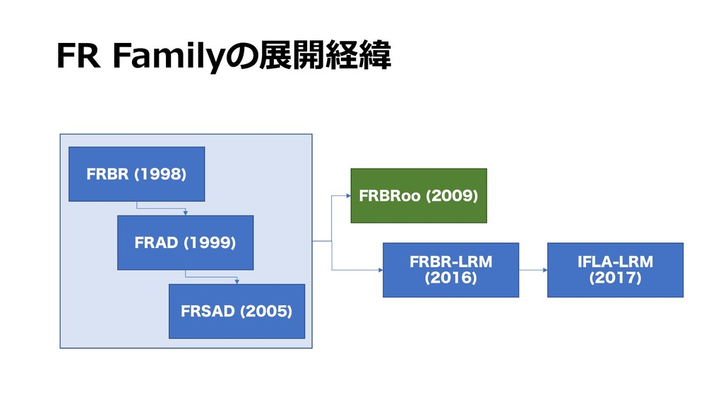 "FR Familyの展開経緯 '3#3   '3""%   '34""% ..."