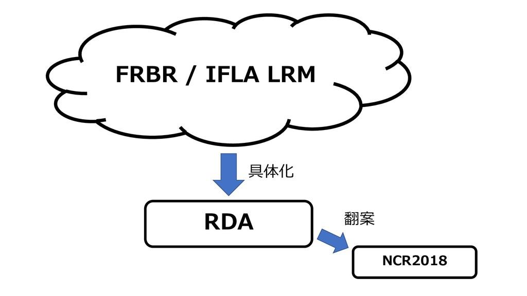 FRBR / IFLA LRM RDA NCR2018 具体化 翻案