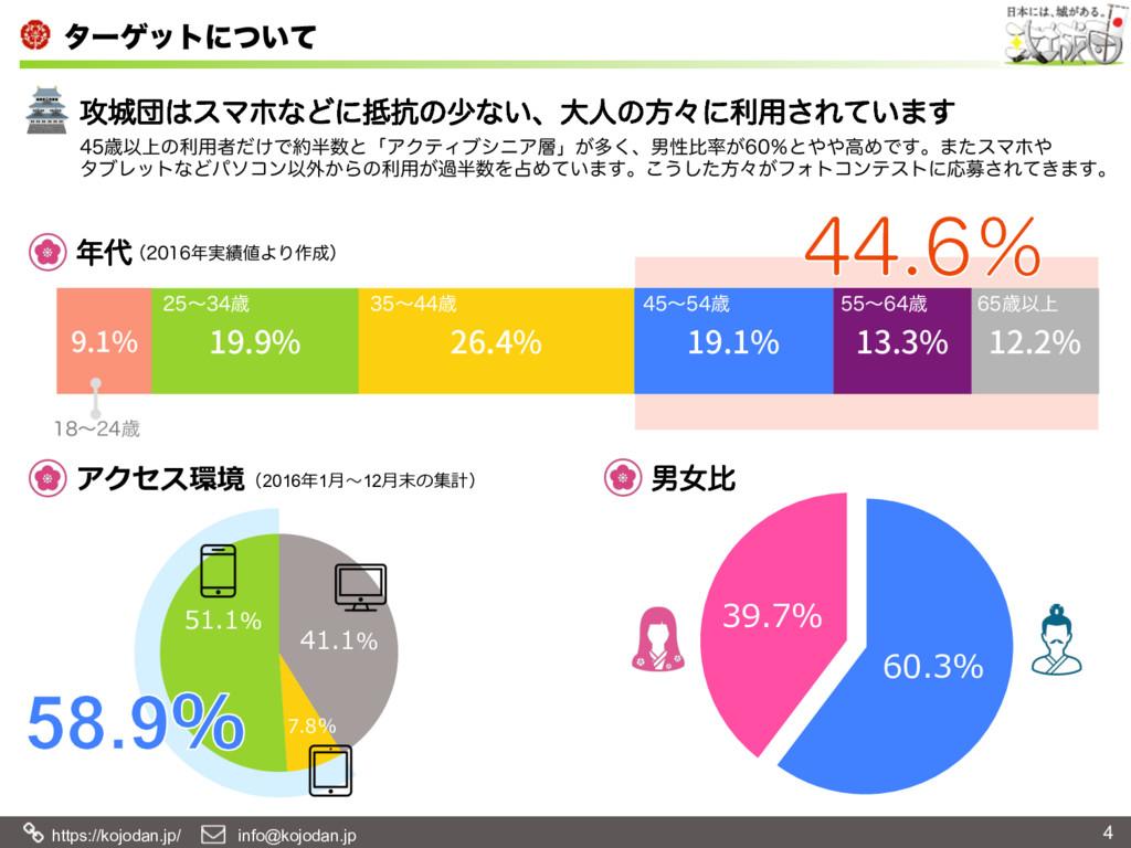 https://kojodan.jp/  info@kojodan.jp λʔήοτʹ͍ͭ...