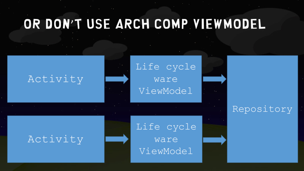 OR DON'T USE ARCH COMP VIEWMODEL Activity Life ...