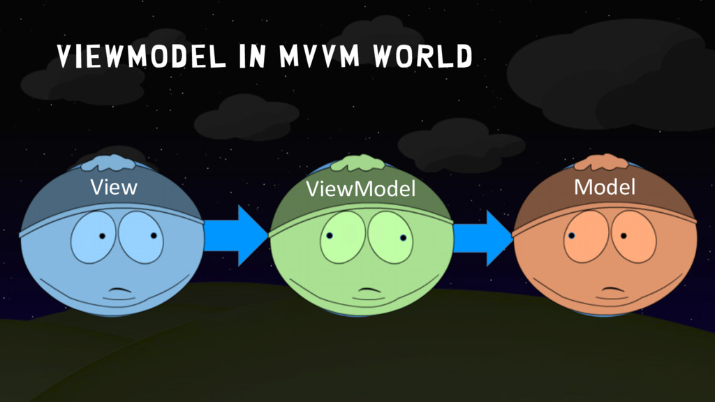 ViewModel in MVVM world Model ViewModel View Vi...