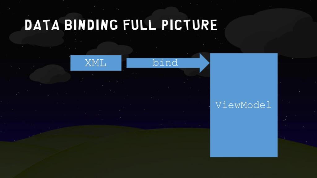 Data binding full picture XML ViewModel bind