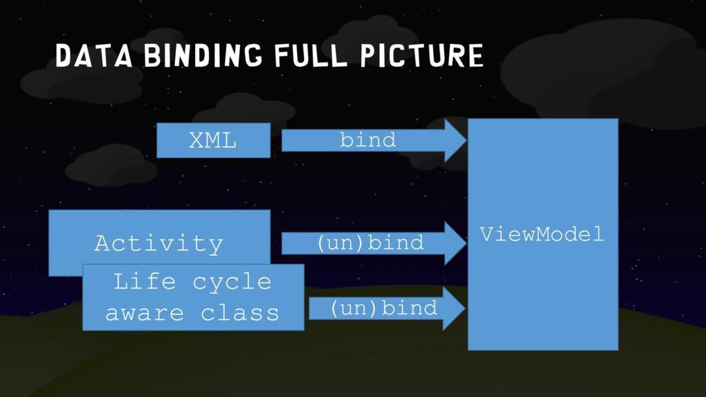 Data binding full picture XML Activity ViewMode...