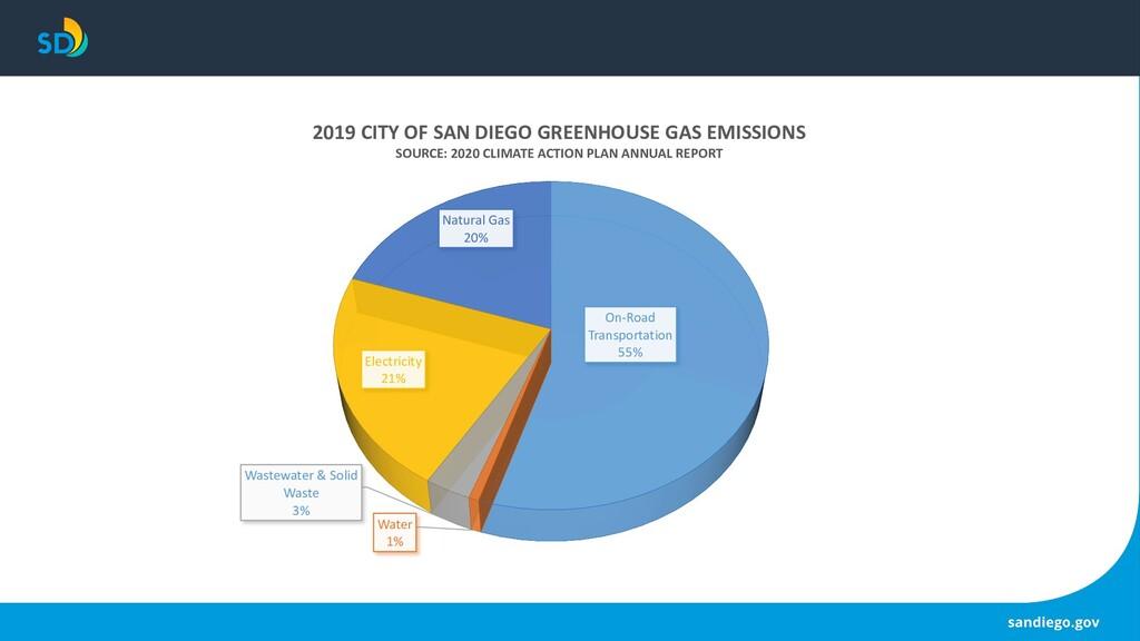 Goals On-Road Transportation 55% Water 1% Waste...