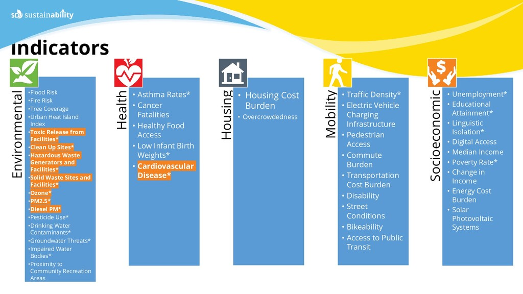 Sustainability Department Indicators * CalEnvir...