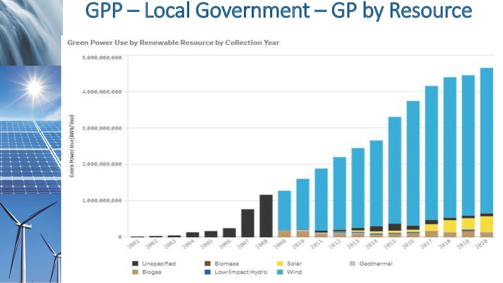 GPP – Local Government – GP by Resource