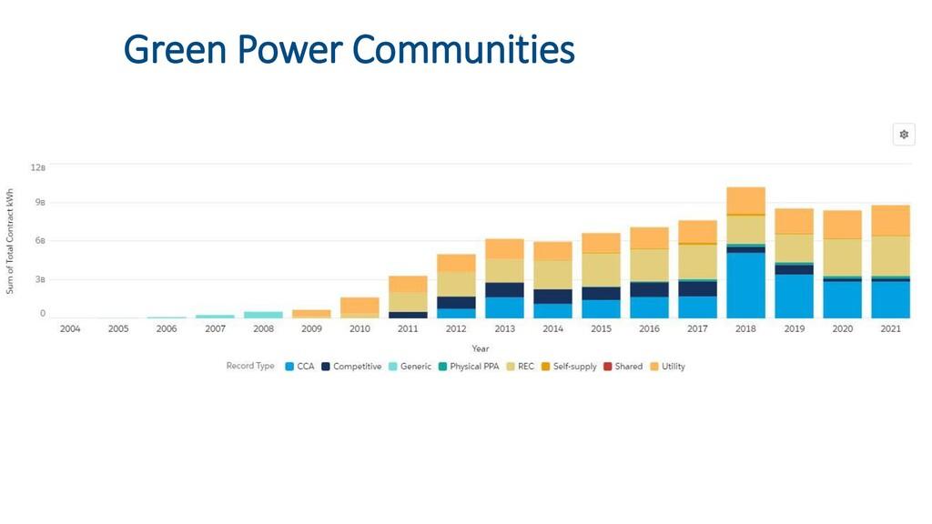 Green Power Communities