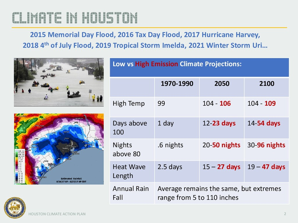 Source: World Bank Group 2 HOUSTON CLIMATE ACTI...