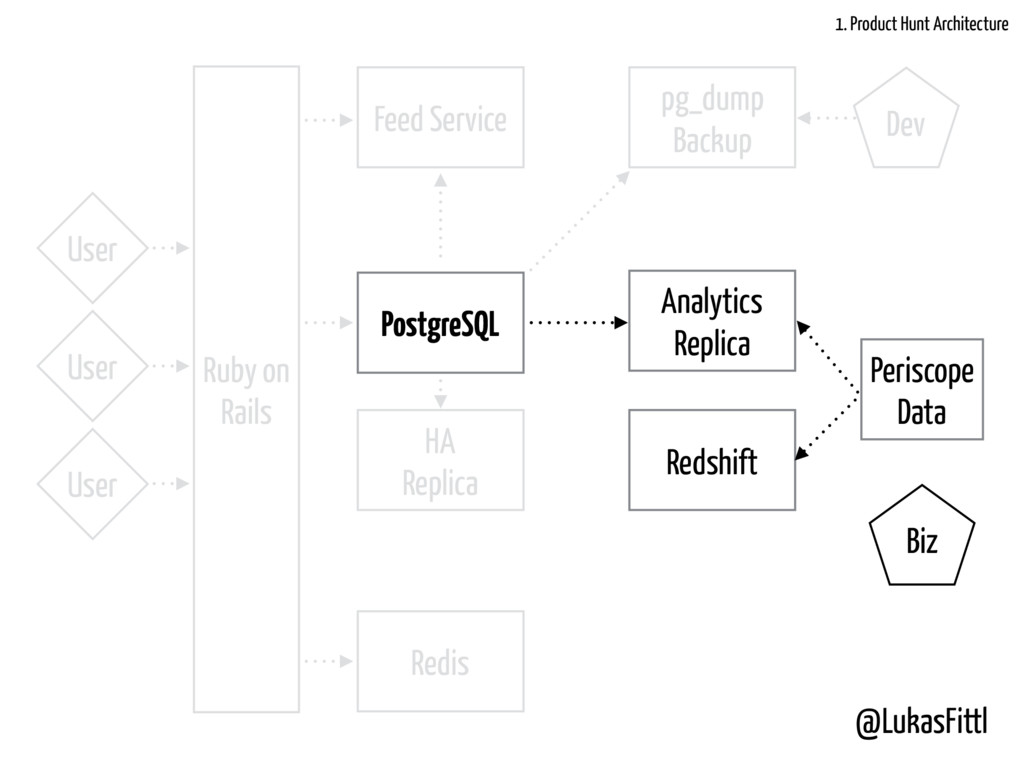 @LukasFittl PostgreSQL HA Replica Analytics Rep...