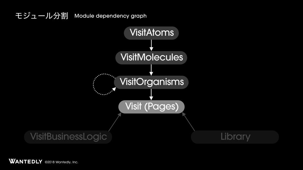 ©2018 Wantedly, Inc. Ϟδϡʔϧׂ Module dependency ...