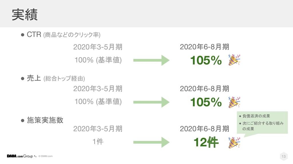 © DMM.com 実績 ● CTR (商品などのクリック率) 2020年3-5月期 2020...