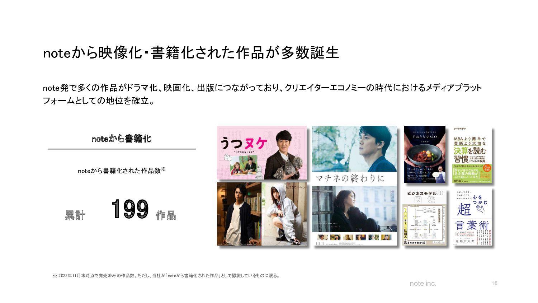 note inc. noteの機能 18 エディタ 直感的に使いこなせる投稿画 面で創作に...