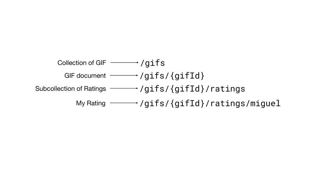 /gifs Collection of GIF /gifs/{gifId}/ratings S...