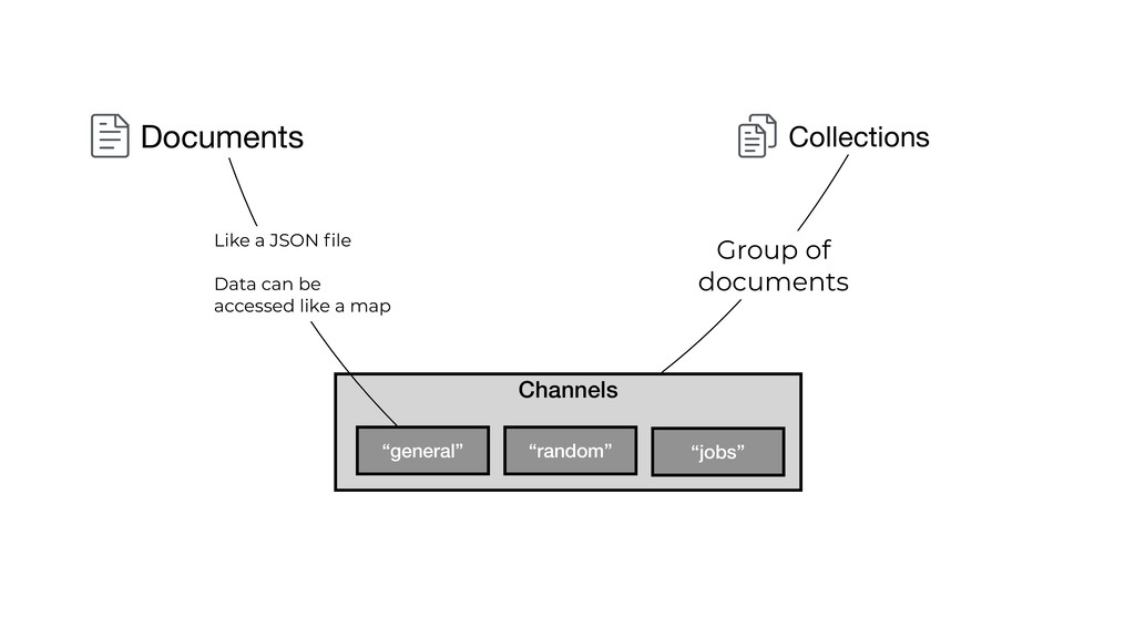 Channels Documents Group of documents Collectio...
