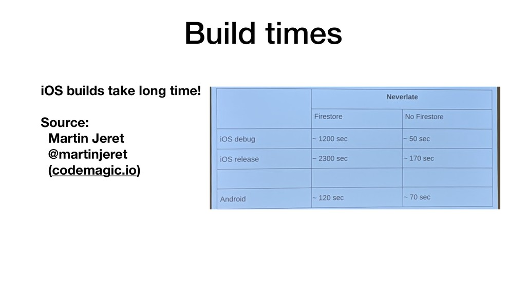 Build times iOS builds take long time! Source: ...