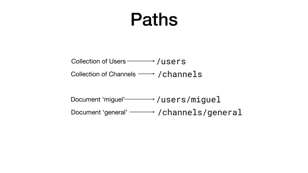 Paths /users /channels Collection of Users Coll...