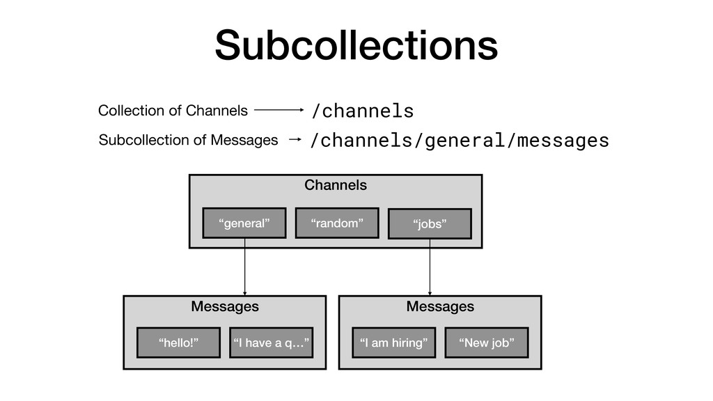 Subcollections /channels Collection of Channels...