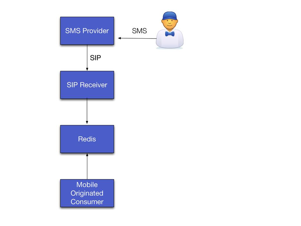 SMS Provider SIP Receiver SIP Redis Mobile Orig...