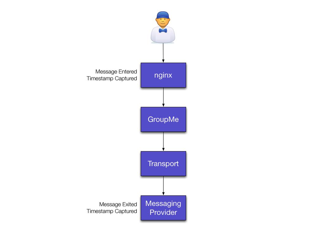 nginx GroupMe Transport Messaging Provider Mess...