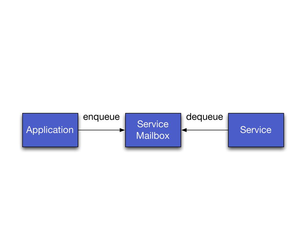 Application Service Mailbox Service dequeue enq...