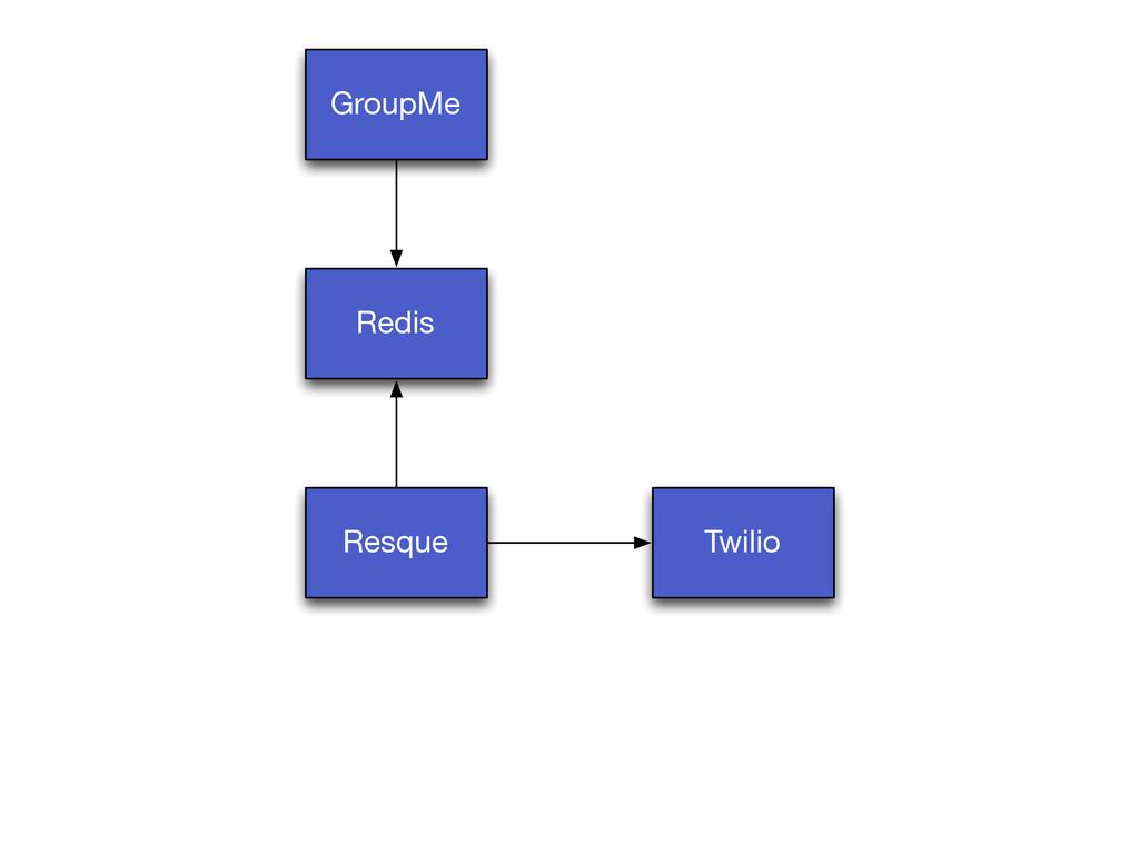 GroupMe Resque Twilio Redis
