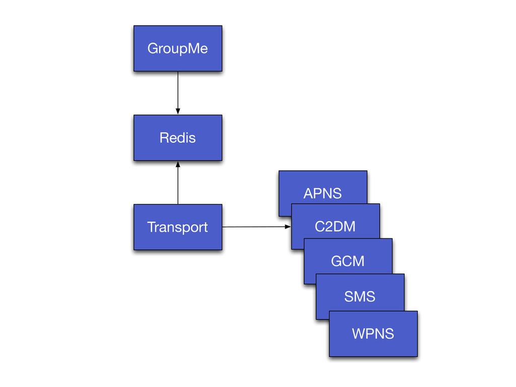 GroupMe Redis Transport APNS C2DM GCM SMS WPNS