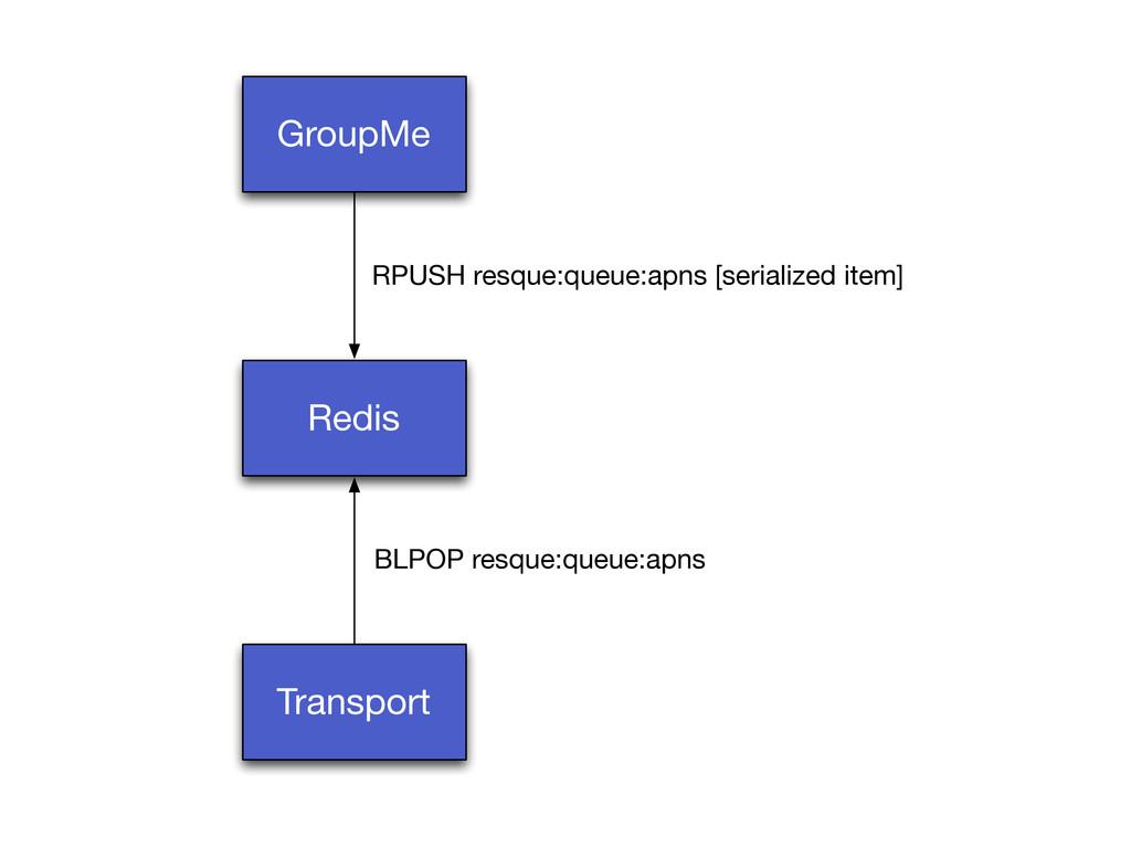 GroupMe Redis Transport RPUSH resque:queue:apns...