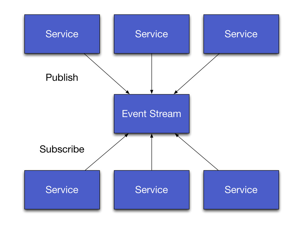 Service Service Service Event Stream Service Se...