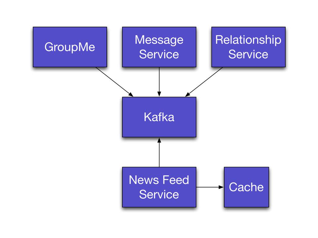 GroupMe Message Service Kafka News Feed Service...