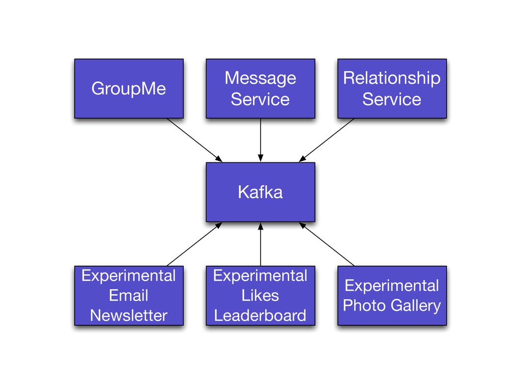 GroupMe Message Service Kafka Experimental Like...