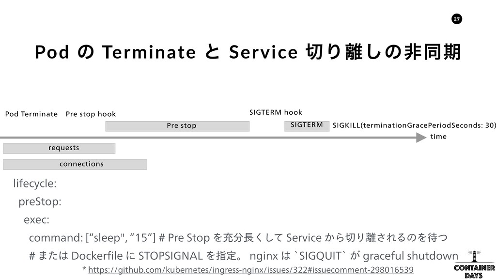 27 Pod ͷ Terminate ͱ Service Γ͠ͷඇಉظ IUUQT...