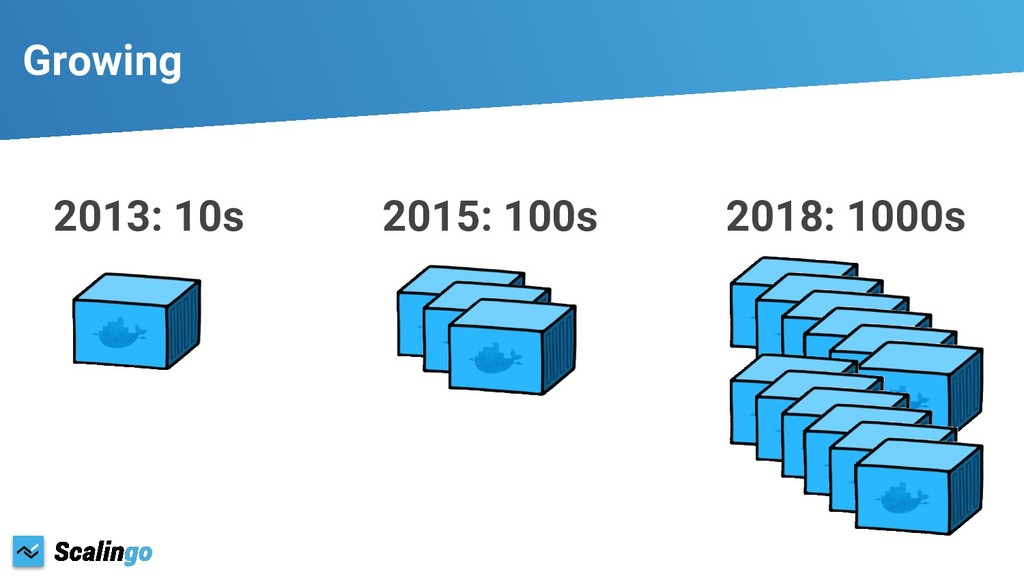 Growing 2013: 10s 2015: 100s 2018: 1000s