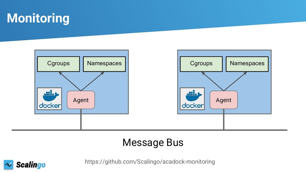 Monitoring Agent Message Bus Cgroups Namespaces...