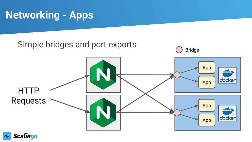 Simple bridges and port exports Networking - Ap...
