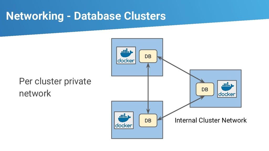 Networking - Database Clusters DB DB DB Interna...