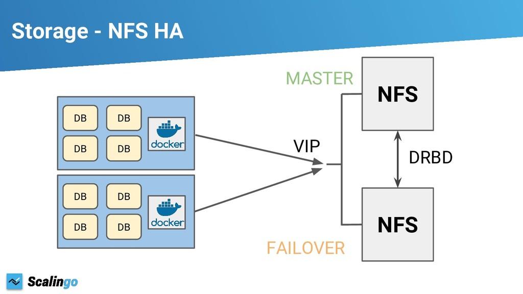Storage - NFS HA NFS DB DB DB DB NFS DRBD VIP D...