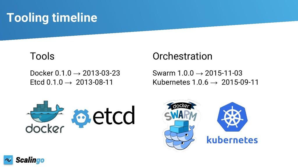 Tooling timeline Tools Docker 0.1.0 → 2013-03-2...