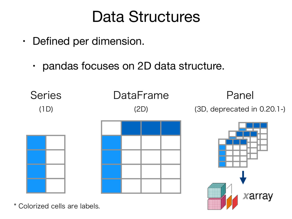 Data Structures • Defined per dimension.  • pand...