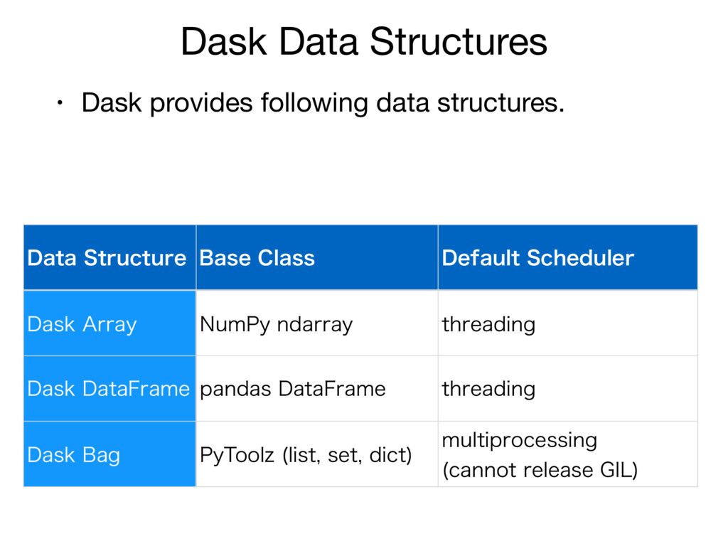 Dask Data Structures • Dask provides following ...