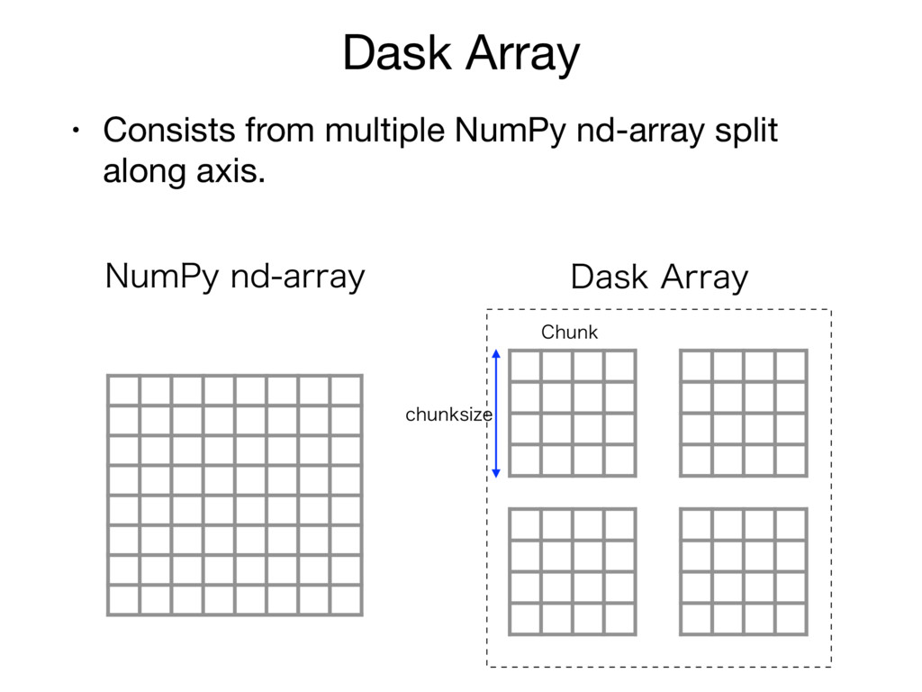 Dask Array • Consists from multiple NumPy nd-ar...
