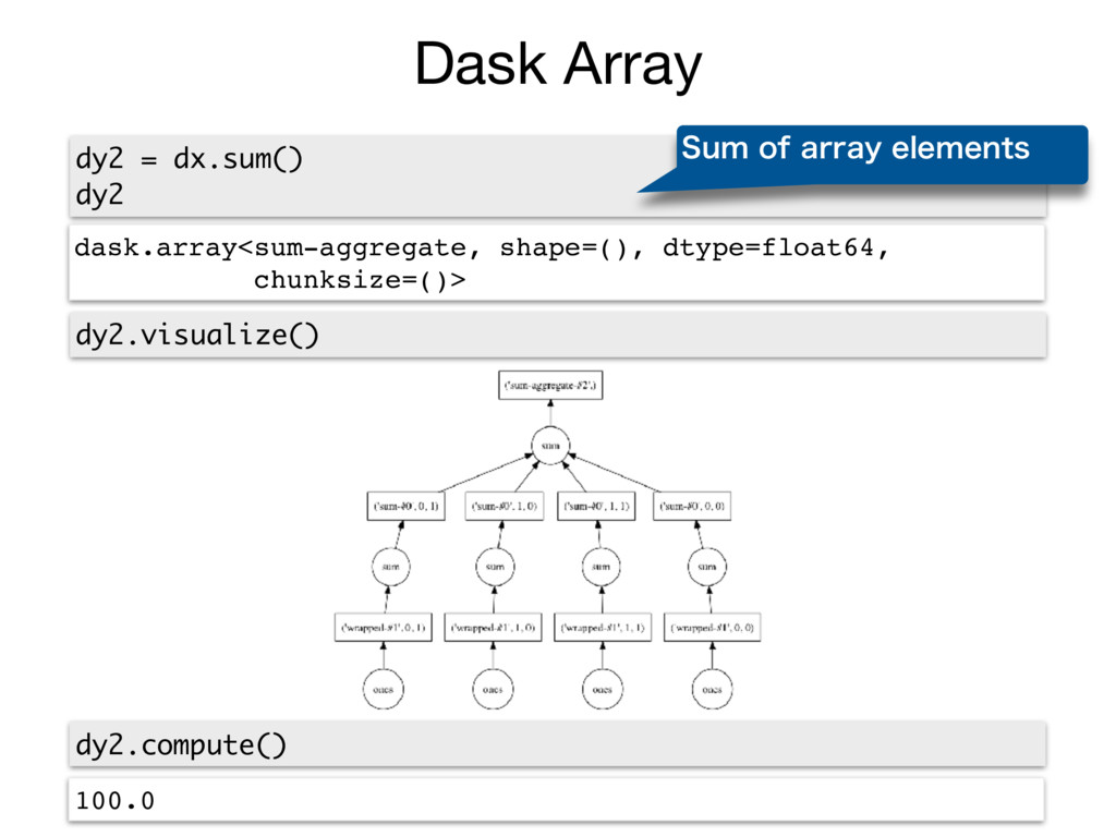 Dask Array dy2 = dx.sum() dy2 dask.array<sum-ag...