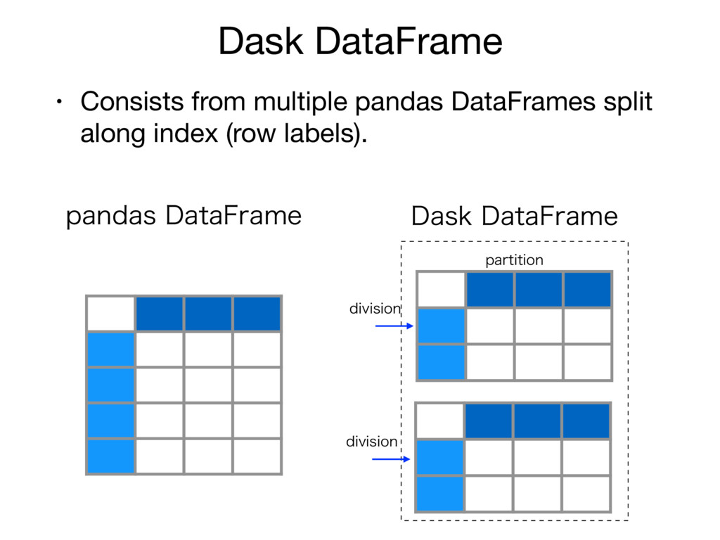 Dask DataFrame • Consists from multiple pandas ...