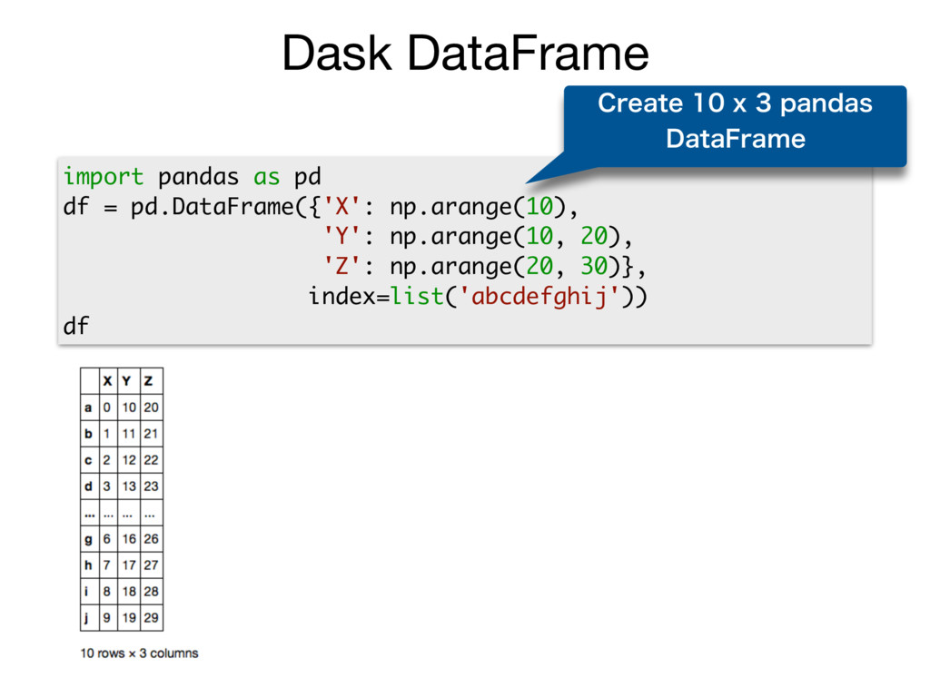 Dask DataFrame import pandas as pd df = pd.Data...