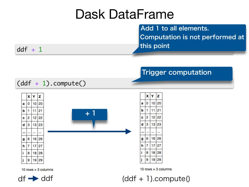 Dask DataFrame ddf + 1 (ddf + 1).compute() ...