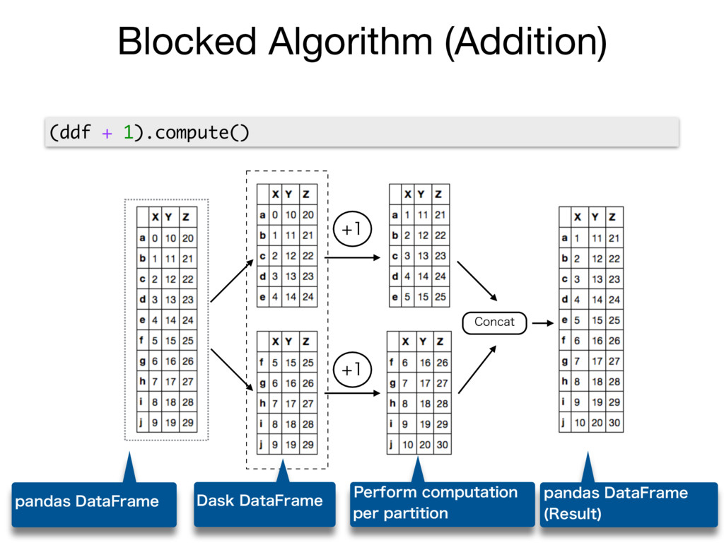 Blocked Algorithm (Addition)   $PODBU (ddf ...