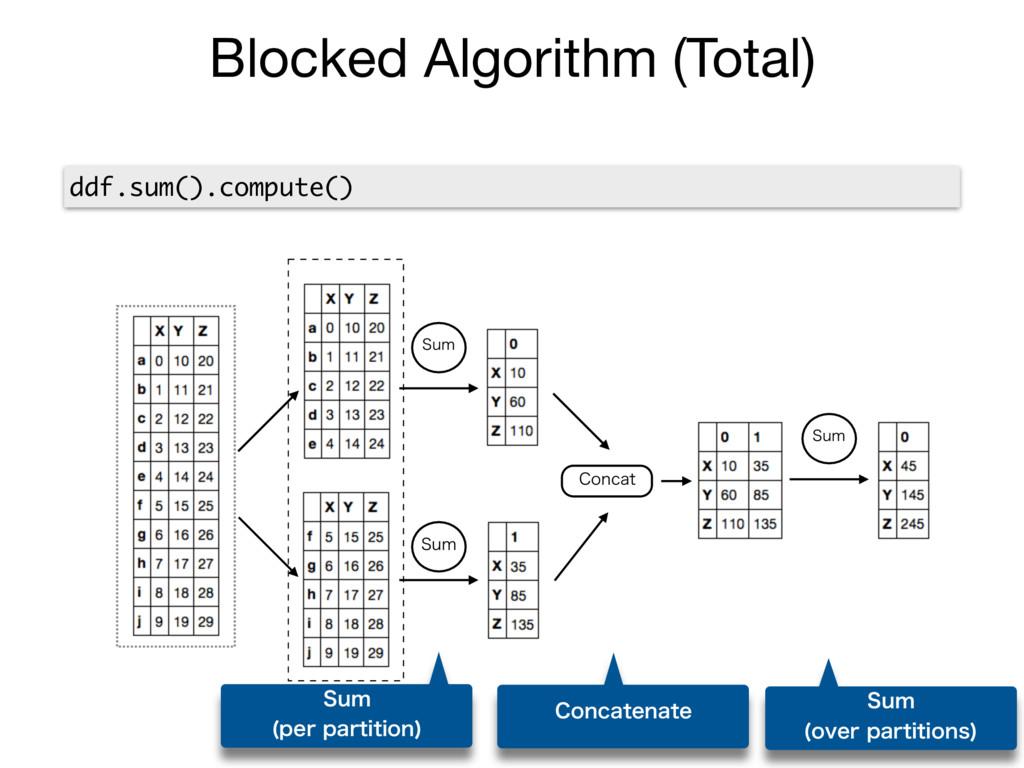 Blocked Algorithm (Total) ddf.sum().compute() 4...