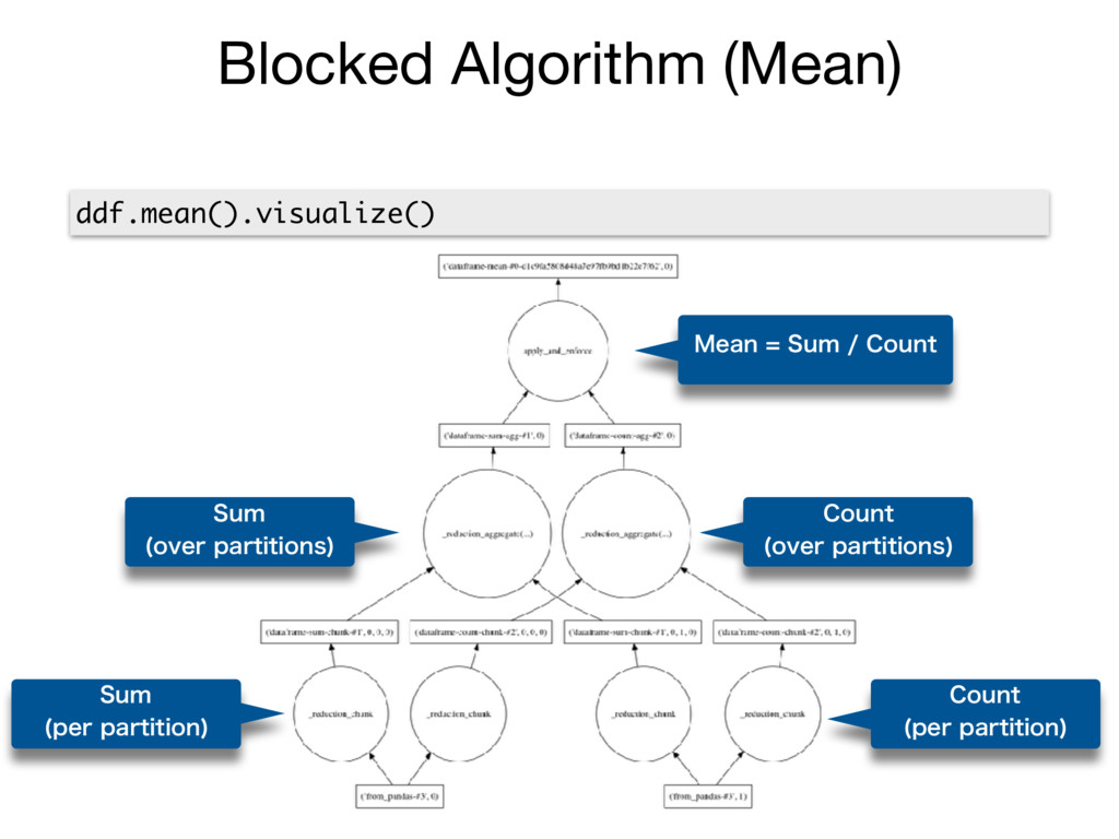 Blocked Algorithm (Mean) ddf.mean().visualize()...