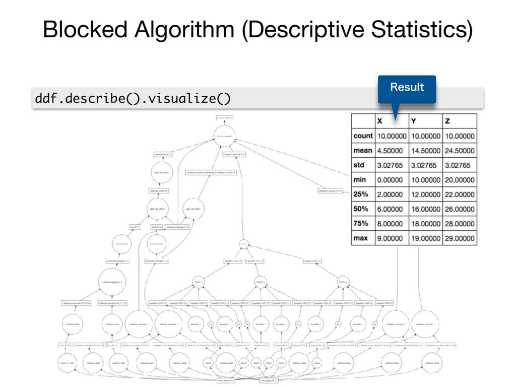 Blocked Algorithm (Descriptive Statistics) ddf....