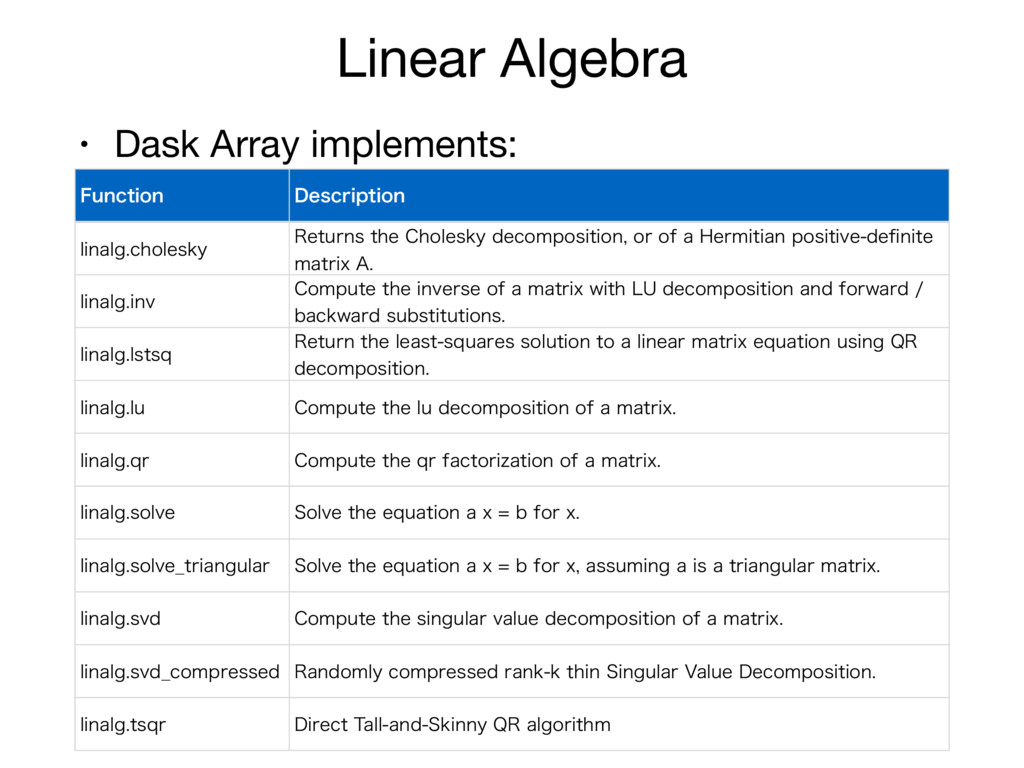 Linear Algebra • Dask Array implements: 'VODUJP...